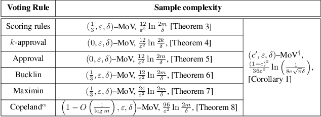 Figure 1 for Estimating the Margin of Victory of an Election using Sampling
