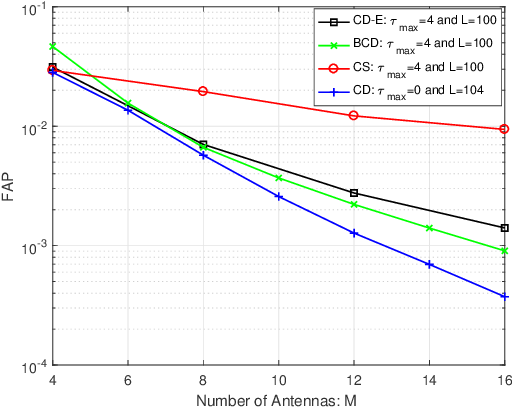 Figure 2 for Covariance-Based Joint Device Activity and Delay Detection in Asynchronous mMTC