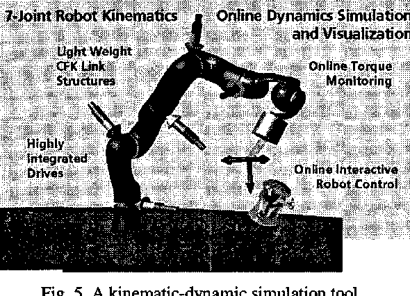 Figure 5 from DLR's torque-controlled light weight robot III-are we