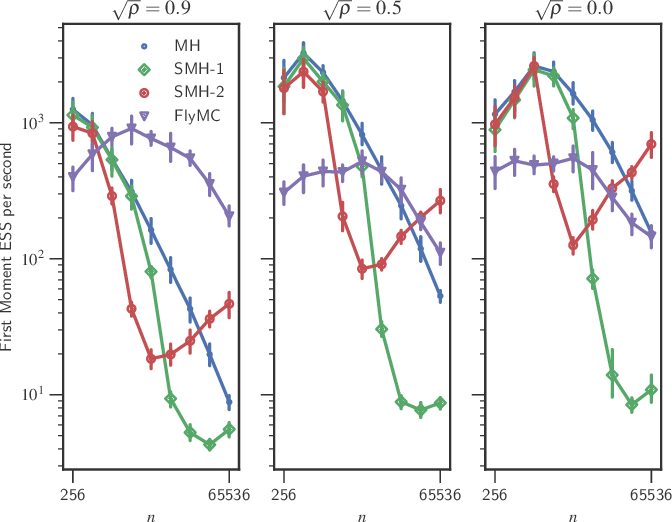 Figure 2 for Scalable Metropolis-Hastings for Exact Bayesian Inference with Large Datasets