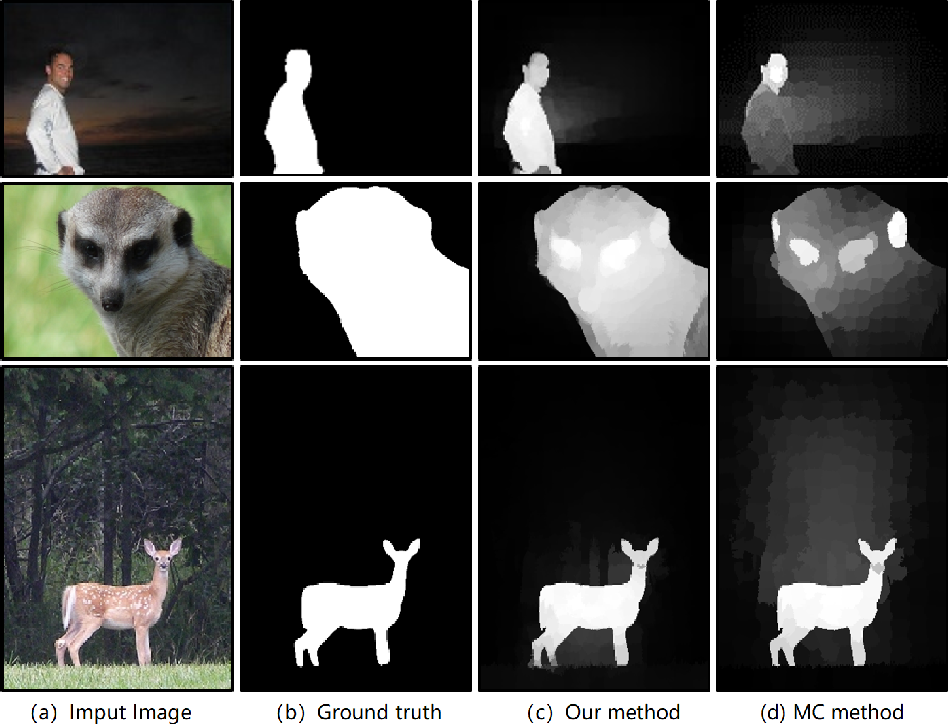 Figure 1 for Saliency Detection via Bidirectional Absorbing Markov Chain