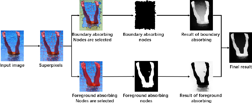 Figure 2 for Saliency Detection via Bidirectional Absorbing Markov Chain