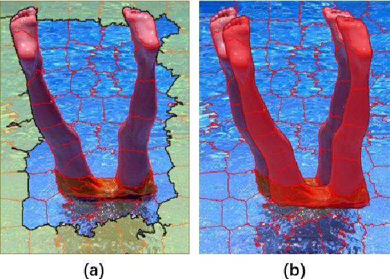 Figure 3 for Saliency Detection via Bidirectional Absorbing Markov Chain