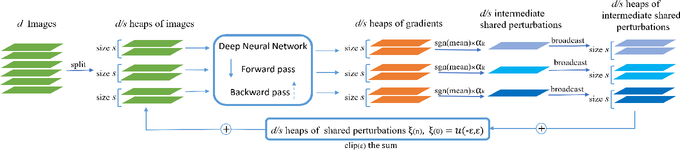 Figure 2 for Defending against Universal Perturbations with Shared Adversarial Training