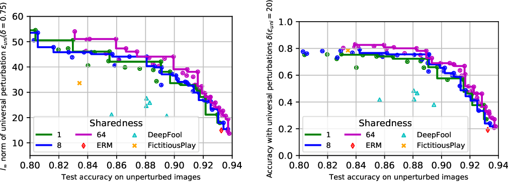 Figure 3 for Defending against Universal Perturbations with Shared Adversarial Training