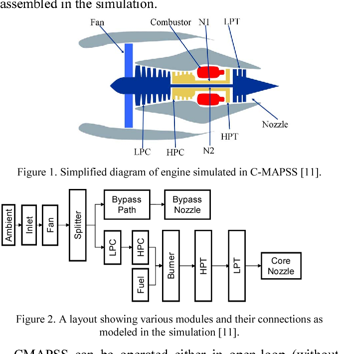 figure 1 from damage propagation modeling for aircraft engine run to  diagram of a model airplane engine #12