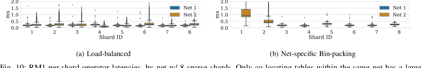 Figure 2 for Understanding Capacity-Driven Scale-Out Neural Recommendation Inference