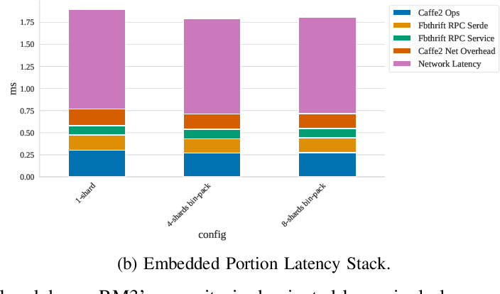 Figure 3 for Understanding Capacity-Driven Scale-Out Neural Recommendation Inference