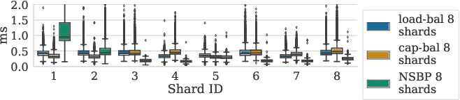 Figure 4 for Understanding Capacity-Driven Scale-Out Neural Recommendation Inference