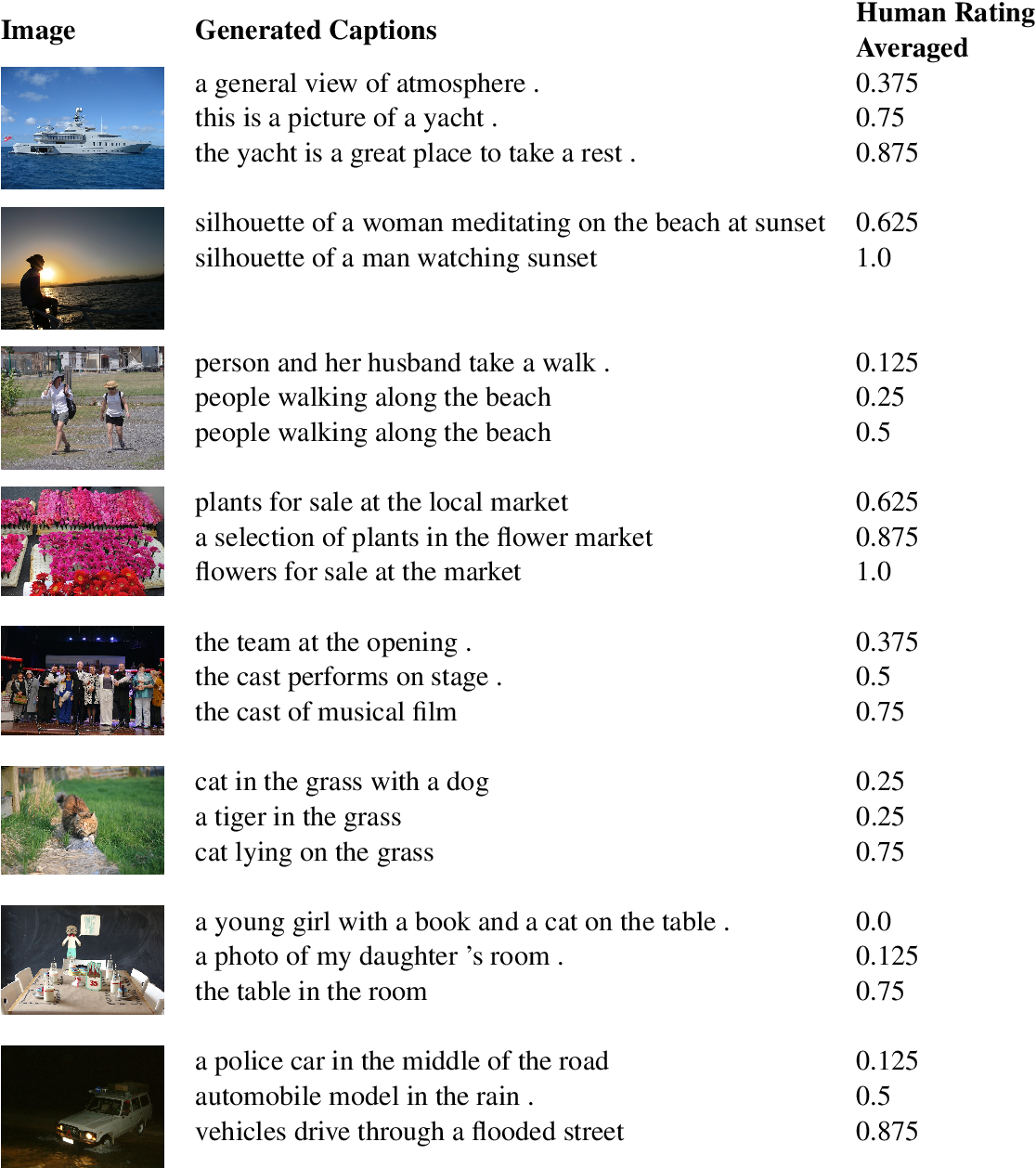 Figure 4 for Quality Estimation for Image Captions Based on Large-scale Human Evaluations