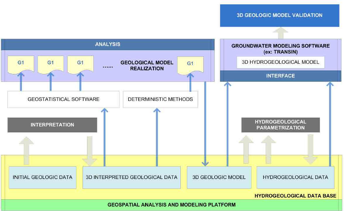 Figure 3.1. General scheme of the GIS based 3D geological analysis platform for groundwater modeling.