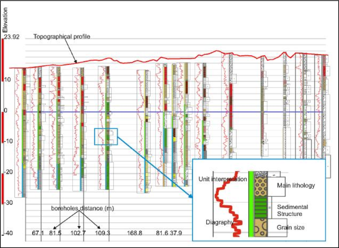 Figure 3.6. Geological profile generated by displaying the boreholes lithological columns together with the related stratigraphic subunits and diagraphies.
