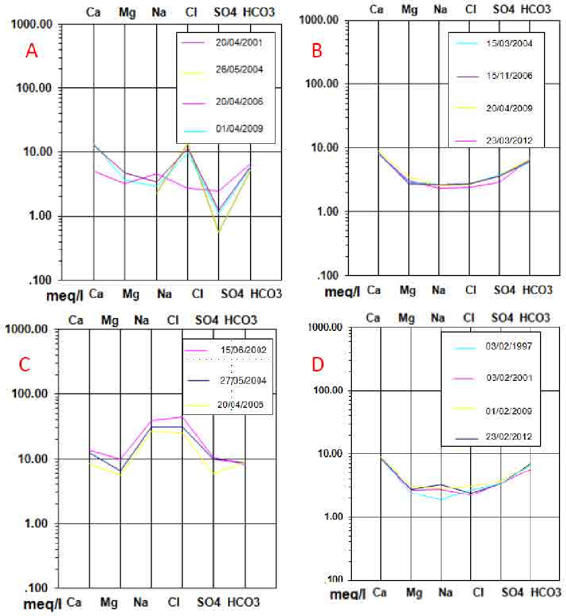 Figure 4.6. Schöeller-Berkaloff diagrams for 4 different points distributed over the study area (see the location of sampling points in figure 4.11).