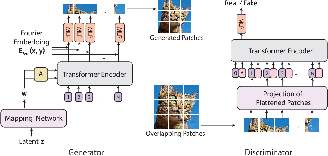Figure 1 for ViTGAN: Training GANs with Vision Transformers