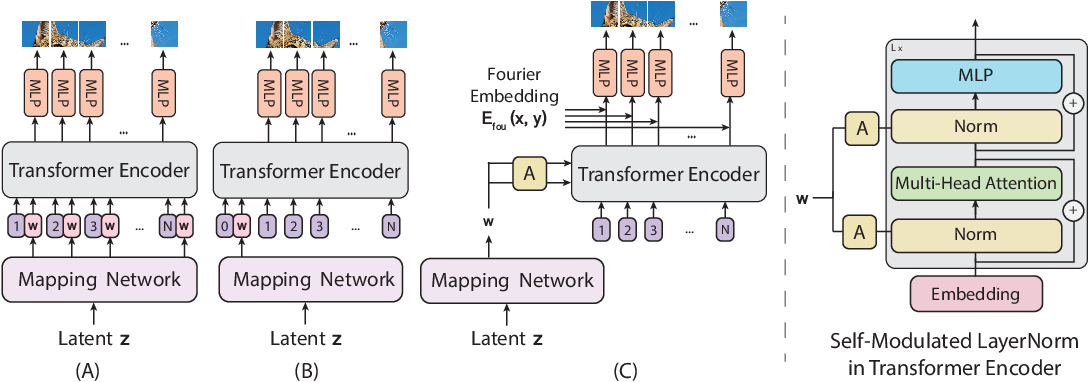 Figure 3 for ViTGAN: Training GANs with Vision Transformers