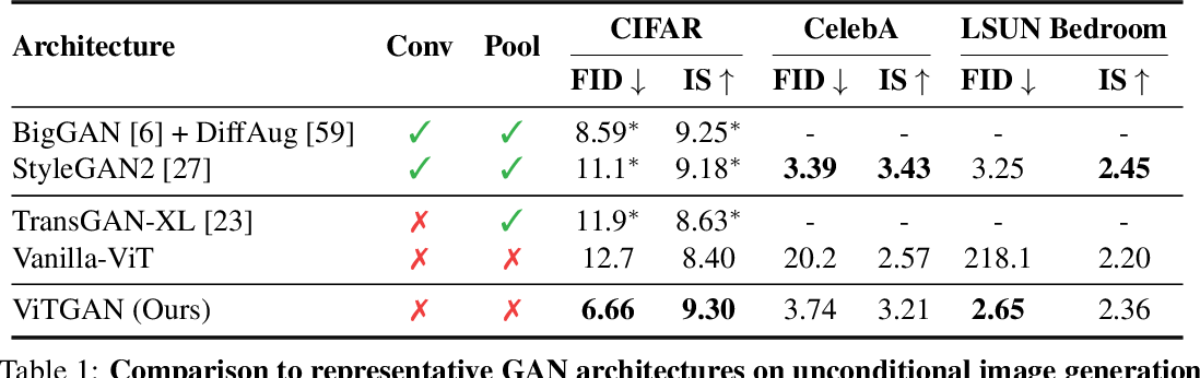 Figure 2 for ViTGAN: Training GANs with Vision Transformers