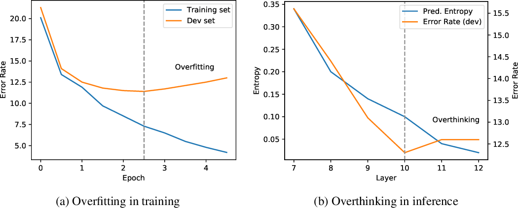 Figure 3 for BERT Loses Patience: Fast and Robust Inference with Early Exit