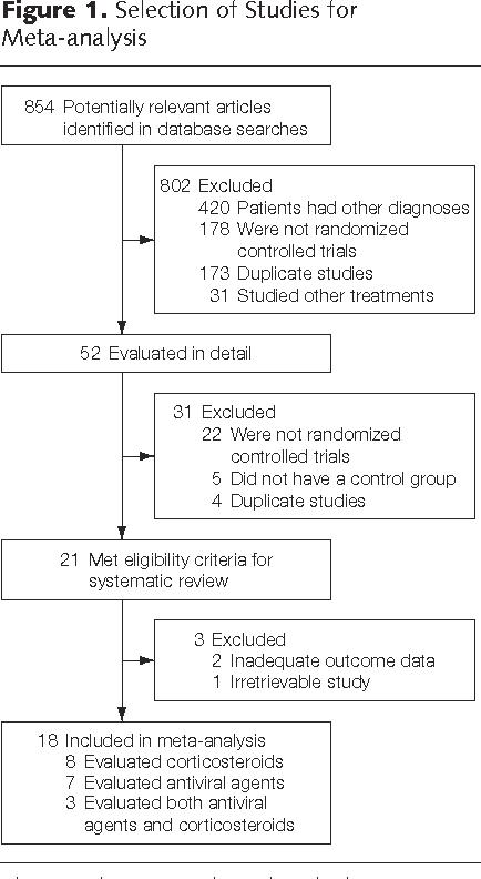 Figure 1. Selection of Studies for Meta-analysis