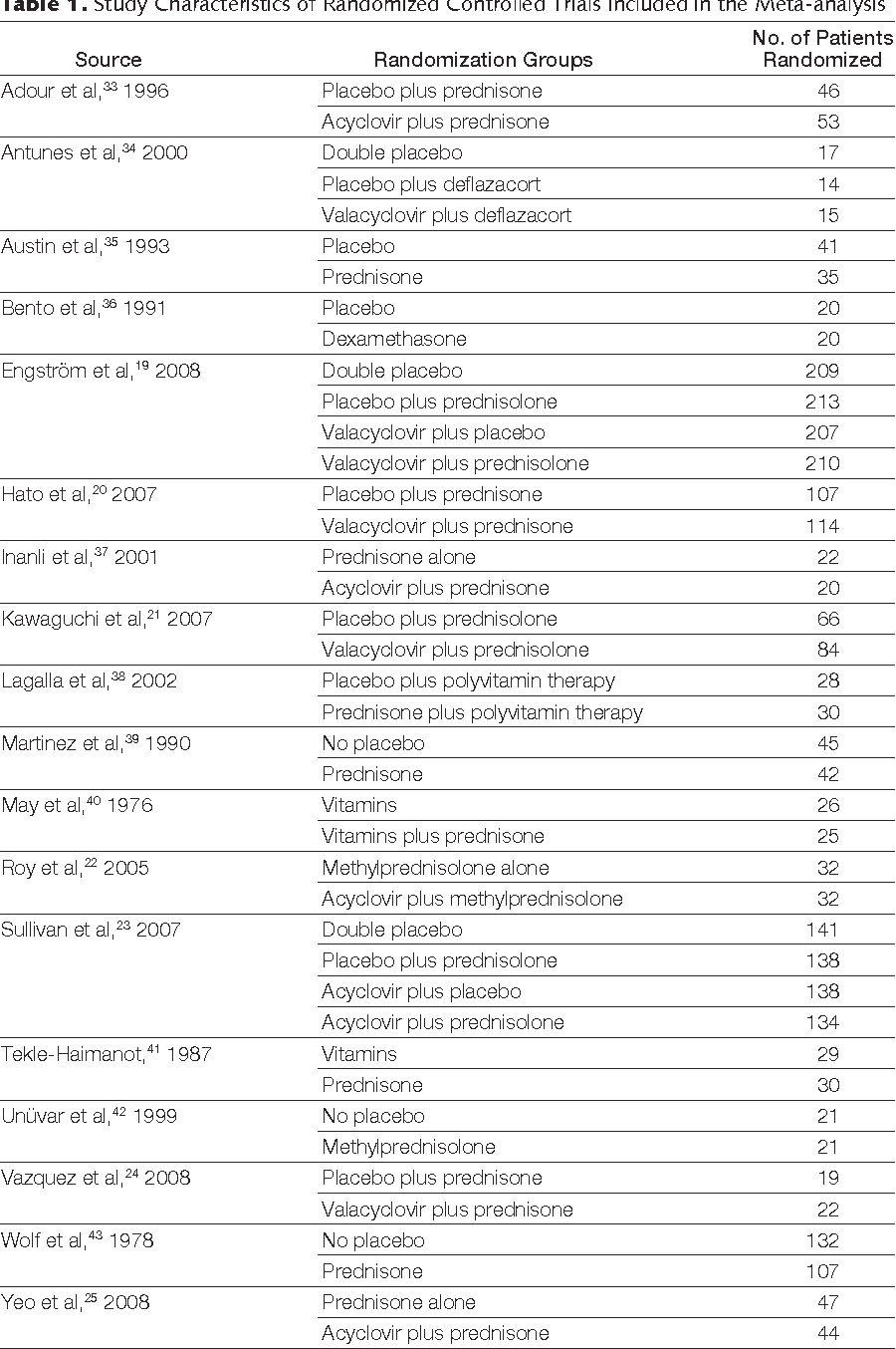 Table 1. Study Characteristics of Randomized Controlled Trials Included in the Meta-analysis