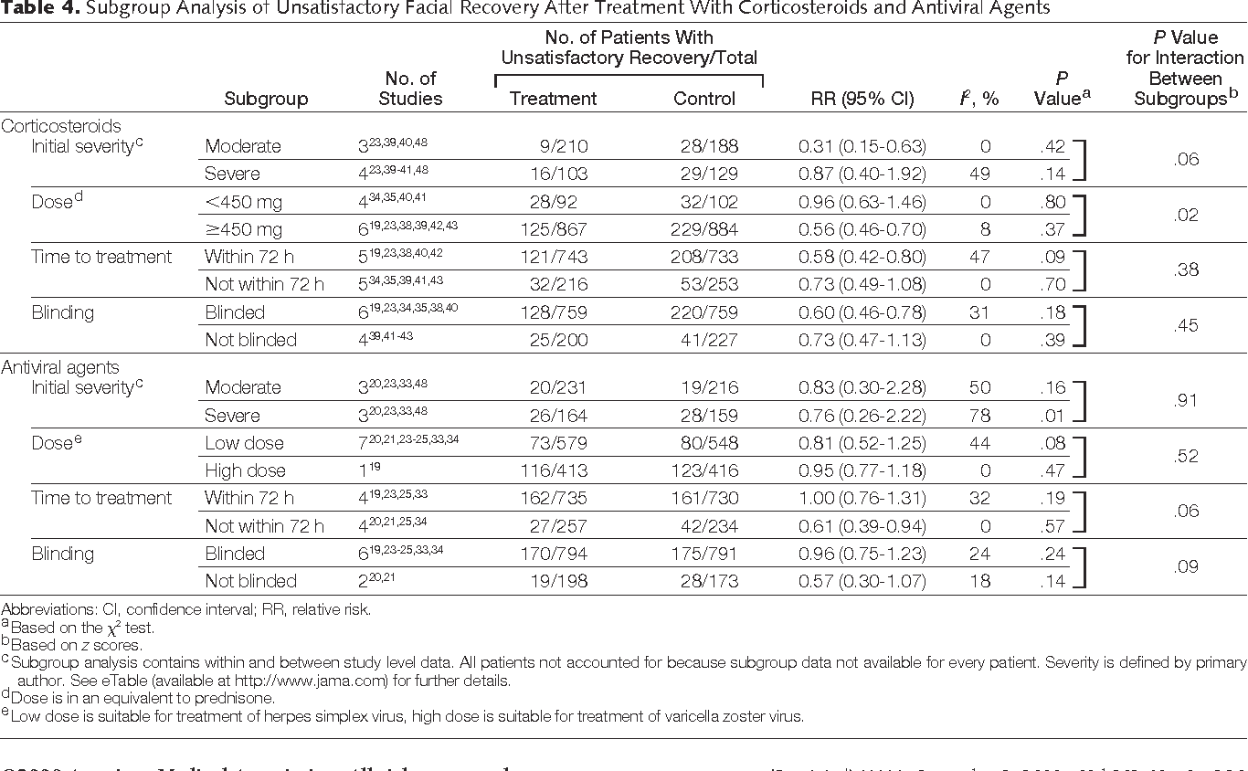 Table 4. Subgroup Analysis of Unsatisfactory Facial Recovery After Treatment With Corticosteroids and Antiviral Agents
