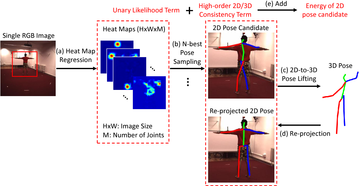 Figure 1 for 2D-3D Pose Consistency-based Conditional Random Fields for 3D Human Pose Estimation