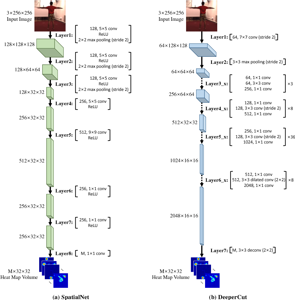 Figure 3 for 2D-3D Pose Consistency-based Conditional Random Fields for 3D Human Pose Estimation