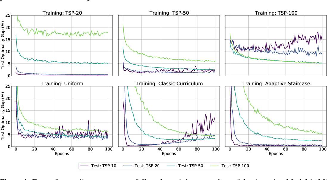 Figure 1 for Evaluating Curriculum Learning Strategies in Neural Combinatorial Optimization