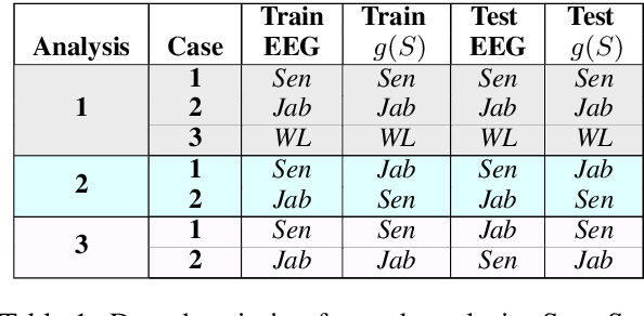 Figure 2 for From Language to Language-ish: How Brain-Like is an LSTM's Representation of Nonsensical Language Stimuli?