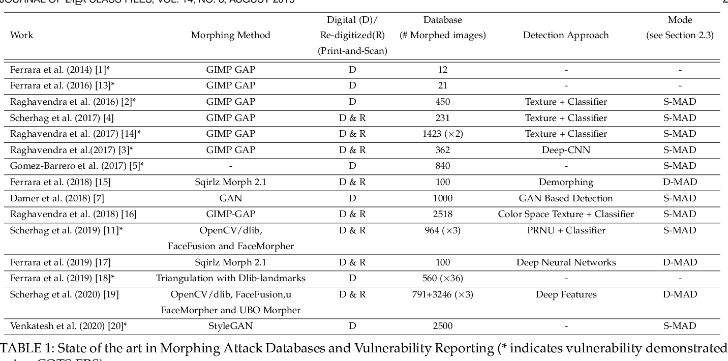 Figure 1 for Morphing Attack Detection -- Database, Evaluation Platform and Benchmarking