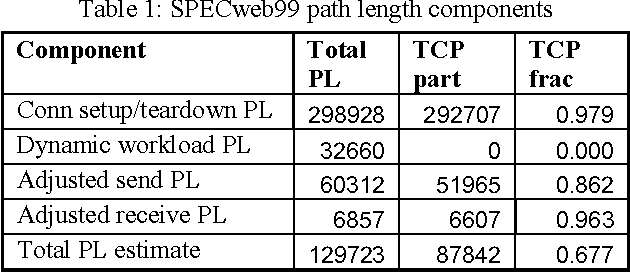 TCP offload performance for front-end servers - Semantic Scholar