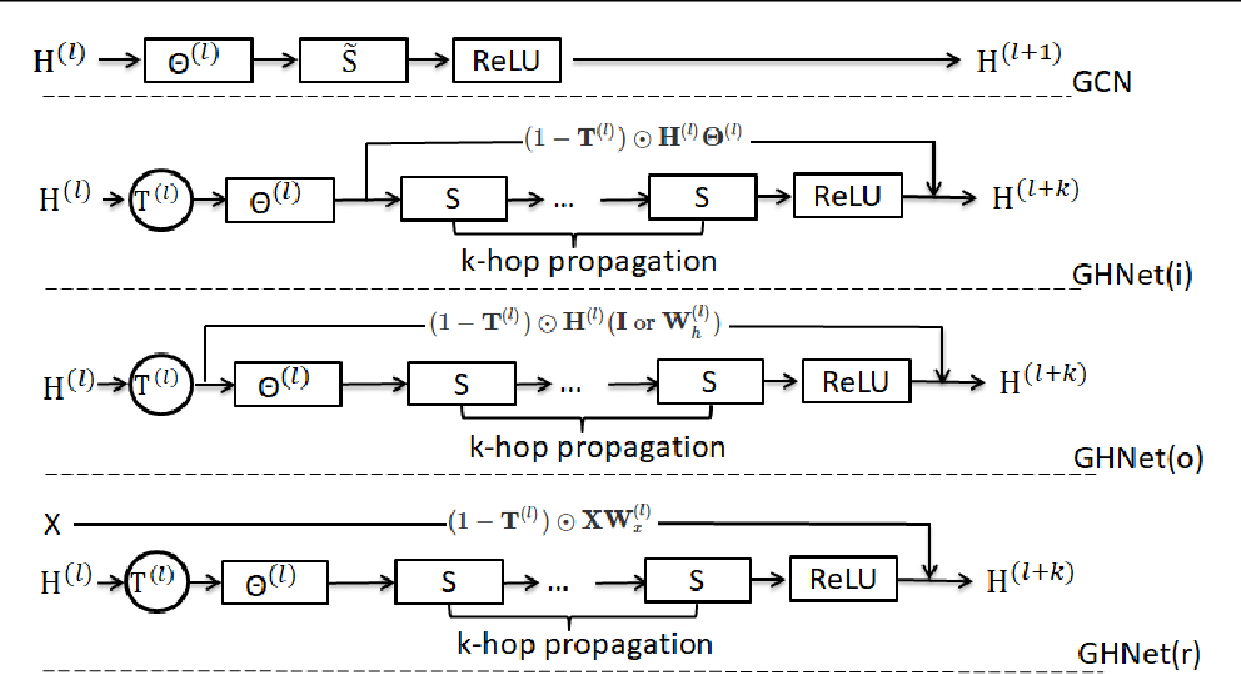 Figure 3 for Graph Highway Networks