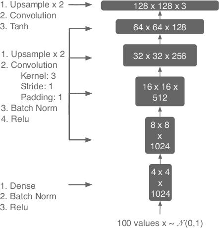 Figure 1 for DeepMasterPrints: Generating MasterPrints for Dictionary Attacks via Latent Variable Evolution