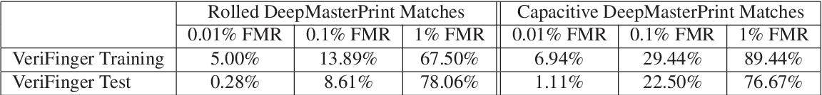 Figure 2 for DeepMasterPrints: Generating MasterPrints for Dictionary Attacks via Latent Variable Evolution