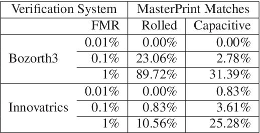 Figure 4 for DeepMasterPrints: Generating MasterPrints for Dictionary Attacks via Latent Variable Evolution