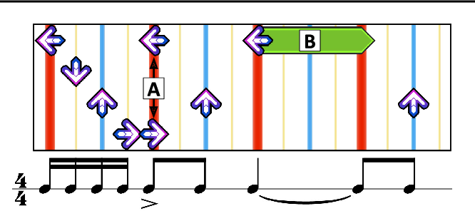 Figure 3 for Dance Dance Convolution