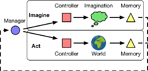 Figure 1 for Learning model-based planning from scratch