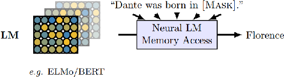 Figure 4 for A Primer in BERTology: What we know about how BERT works