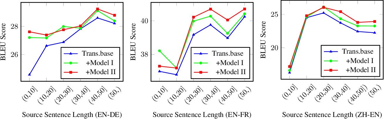 Figure 3 for Modeling Future Cost for Neural Machine Translation