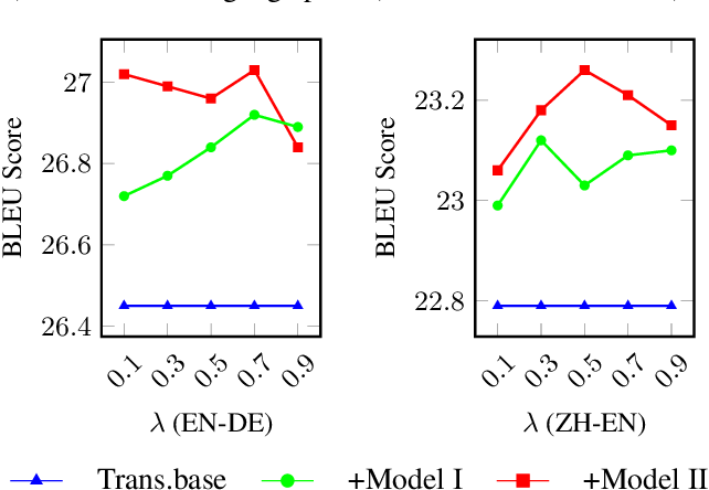 Figure 4 for Modeling Future Cost for Neural Machine Translation