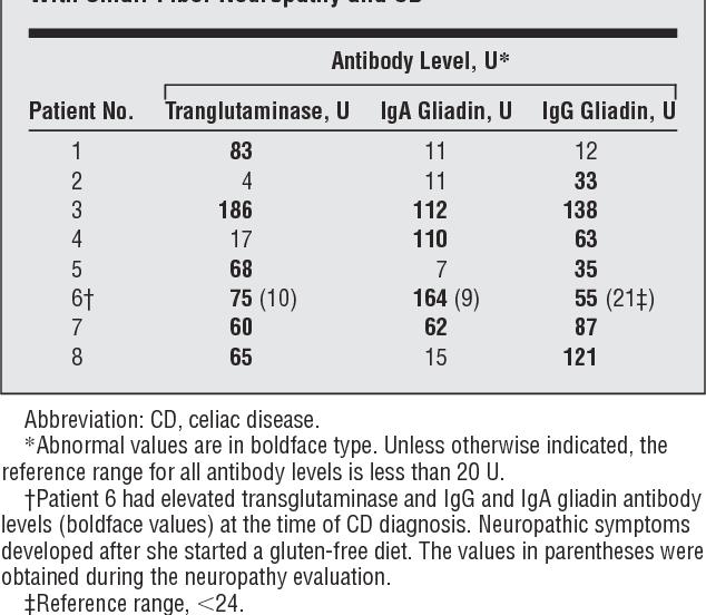 Small-fiber neuropathy/neuronopathy associated with celiac disease