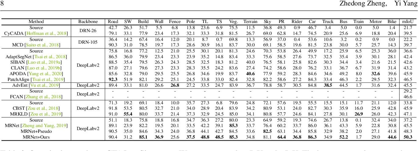 Figure 4 for Rectifying Pseudo Label Learning via Uncertainty Estimation for Domain Adaptive Semantic Segmentation