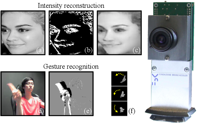 Figure 1 for Deep Learning with Energy-efficient Binary Gradient Cameras