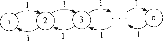 Figure 3: r = IVI- 1 and lEI = 2(1V1- 1)