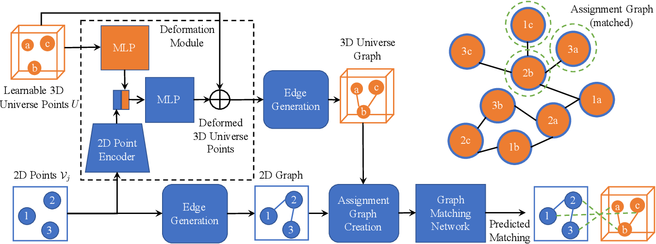 Figure 2 for Joint Deep Multi-Graph Matching and 3D Geometry Learning from Inhomogeneous 2D Image Collections