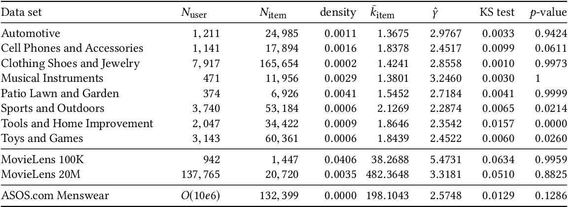 Figure 2 for Scalable Hyperbolic Recommender Systems
