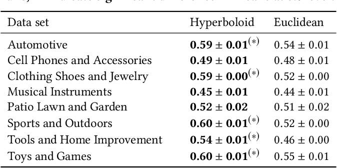 Figure 4 for Scalable Hyperbolic Recommender Systems