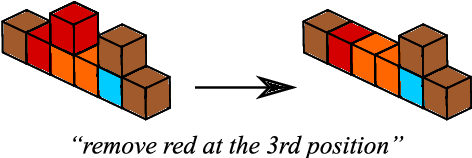 Figure 1 for The Fast and the Flexible: training neural networks to learn to follow instructions from small data