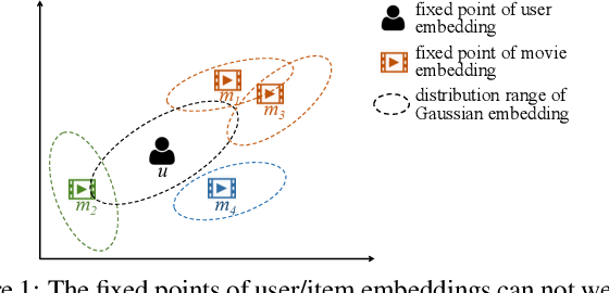 Figure 1 for Convolutional Gaussian Embeddings for Personalized Recommendation with Uncertainty