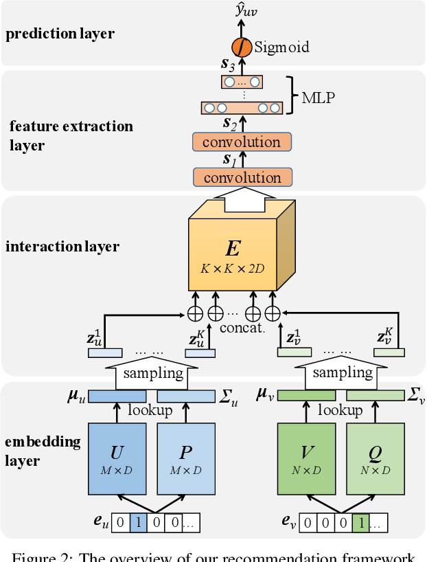 Figure 3 for Convolutional Gaussian Embeddings for Personalized Recommendation with Uncertainty