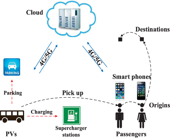 Figure 1 for An Online Ride-Sharing Path Planning Strategy for Public Vehicle Systems